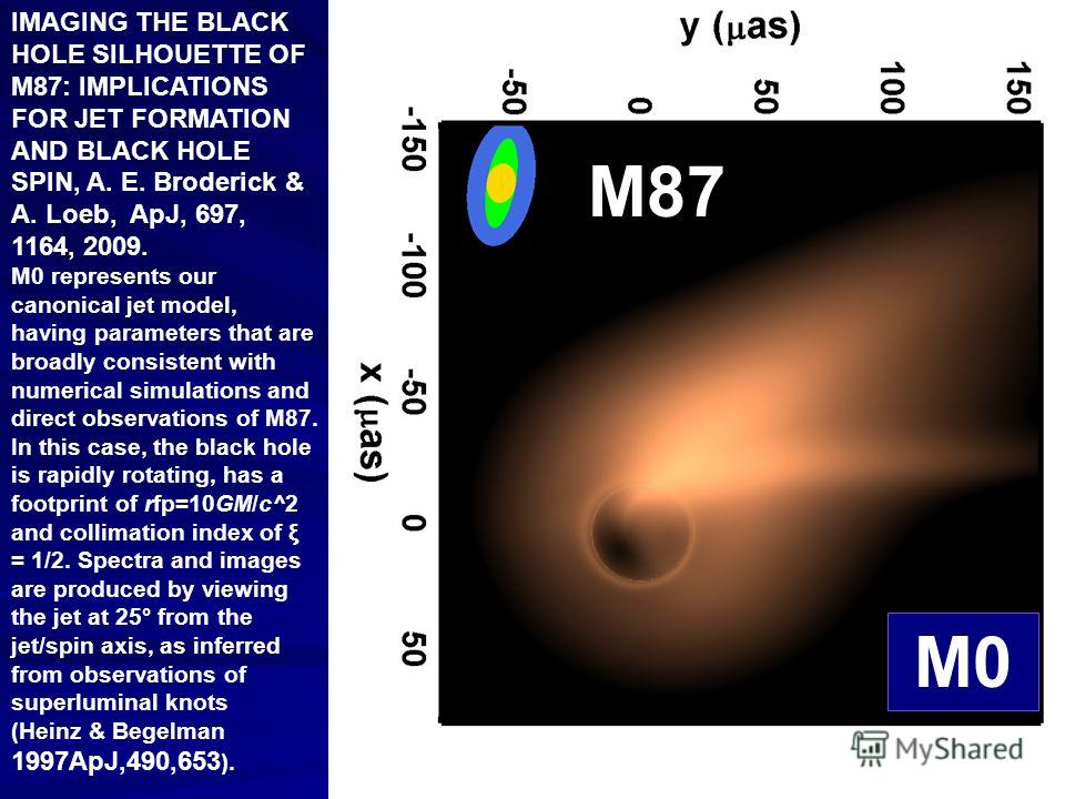 IMAGING THE BLACK HOLE SILHOUETTE OF M87: IMPLICATIONS FOR JET FORMATION AND BLACK HOLE SPIN, A. E. Broderick & A. Loeb, ApJ, 697, 1164, 2009. M0 represents our canonical jet model, having parameters that are broadly consistent with numerical simulat