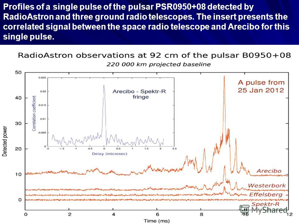 Profiles of a single pulse of the pulsar PSR0950+08 detected by RadioAstron and three ground radio telescopes. The insert presents the correlated signal between the space radio telescope and Arecibo for this single pulse.