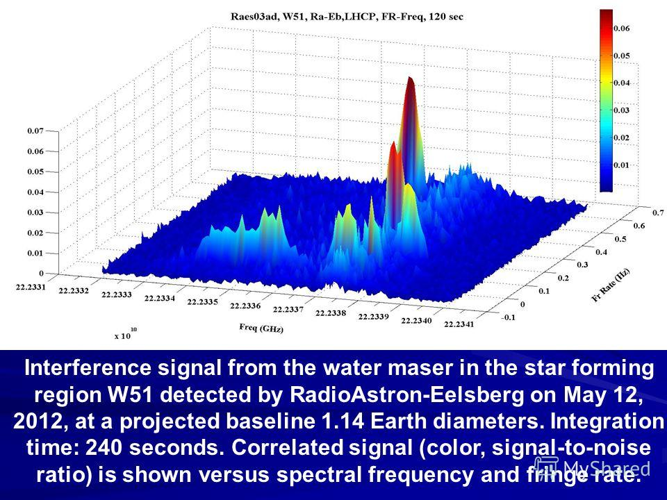 Interference signal from the water maser in the star forming region W51 detected by RadioAstron-Eelsberg on May 12, 2012, at a projected baseline 1.14 Earth diameters. Integration time: 240 seconds. Correlated signal (color, signal-to-noise ratio) is