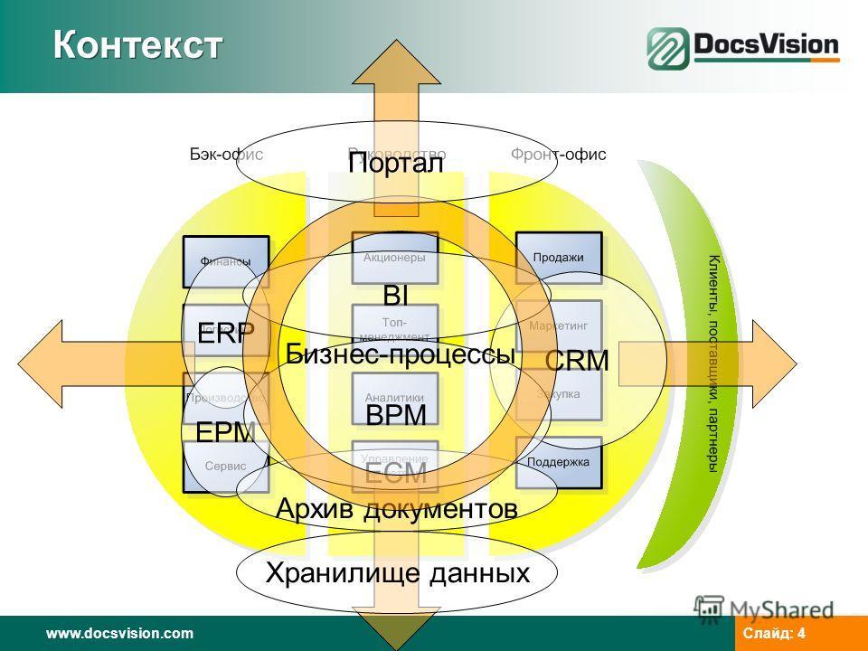 www.docsvision.com Слайд: 4 Контекст CRM ERP EPM Хранилище данных ECM Архив документов BPM BI Бизнес-процессы Портал
