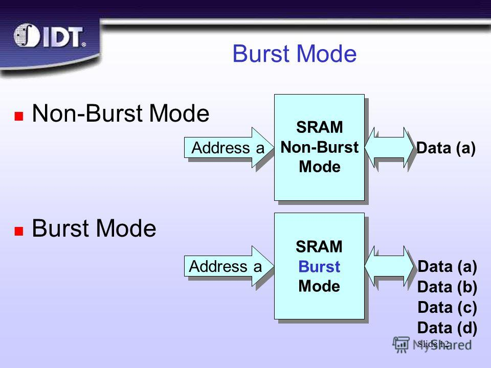 ® Slide 12 Burst Mode n Non-Burst Mode n Burst Mode Address aData (a) SRAM Non-Burst Mode Address a SRAM Burst Mode Data (a) Data (b) Data (c) Data (d)