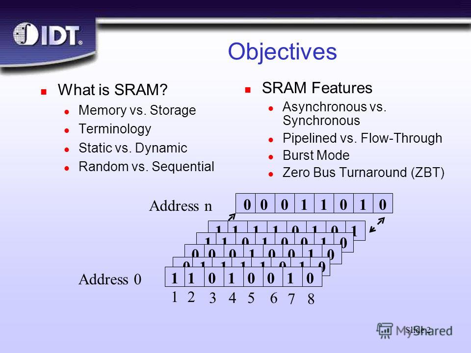 ® Slide 2 Objectives n What is SRAM? l Memory vs. Storage l Terminology l Static vs. Dynamic l Random vs. Sequential 11110101 11010010 00010010 01111010 00011010 11010010 Address 0 Address n 12 3456 78 n SRAM Features l Asynchronous vs. Synchronous l