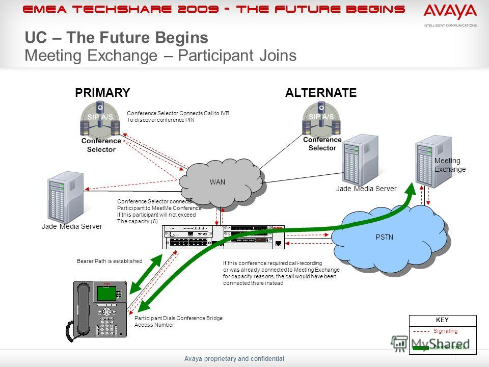 EMEA Techshare 2009 - The Future Begins Avaya proprietary and confidential Signaling Bearer traffic KEY WAN PRIMARY ALTERNATE PSTN Participant Dials Conference Bridge Access Number Meeting Exchange Conference Selector Connects Call to IVR To discover