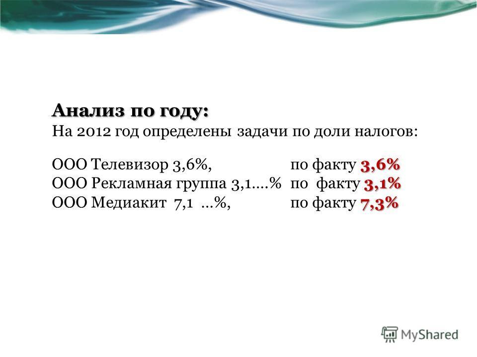 Анализ по году: На 2012 год определены задачи по доли налогов: 3,6% ООО Телевизор 3,6%, по факту 3,6% 3,1% ООО Рекламная группа 3,1….% по факту 3,1% 7,3% ООО Медиакит 7,1 …%, по факту 7,3%