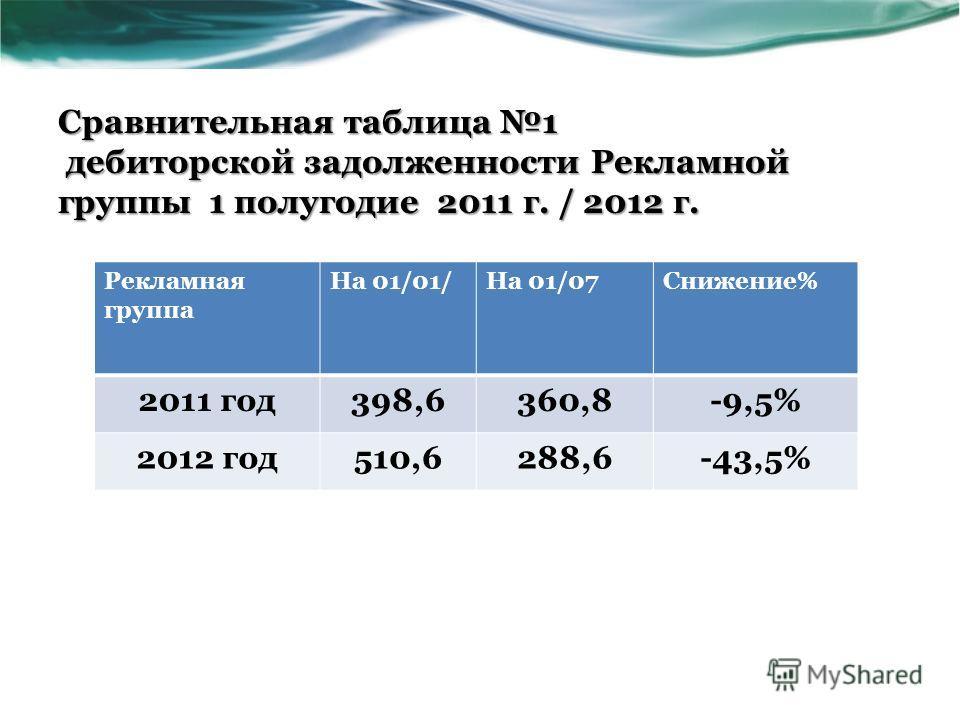 Сравнительная таблица 1 дебиторской задолженности Рекламной группы 1 полугодие 2011 г. / 2012 г. Рекламная группа На 01/01/На 01/07Снижение% 2011 год 398,6360,8-9,5% 2012 год 510,6288,6-43,5%