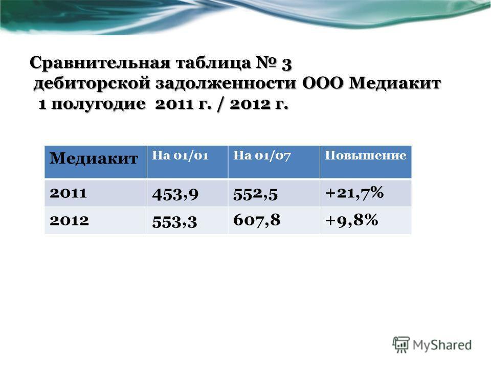 Сравнительная таблица 3 дебиторской задолженности ООО Медиакит 1 полугодие 2011 г. / 2012 г. Медиакит На 01/01На 01/07Повышение 2011453,9552,5+21,7% 2012553,3607,8+9,8%