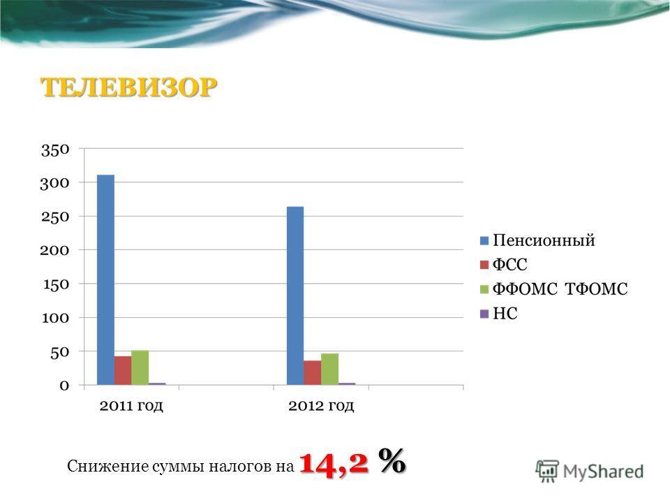 ТЕЛЕВИЗОР 14,2 % Снижение суммы налогов на 14,2 %