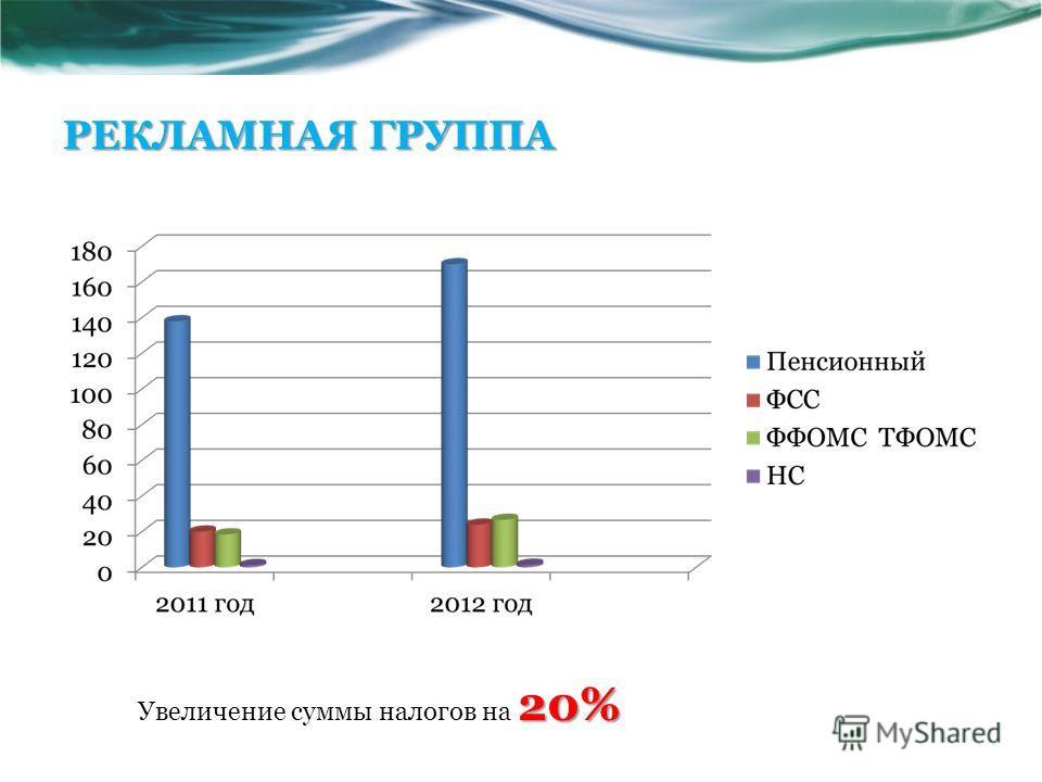 РЕКЛАМНАЯ ГРУППА 20% Увеличение суммы налогов на 20%