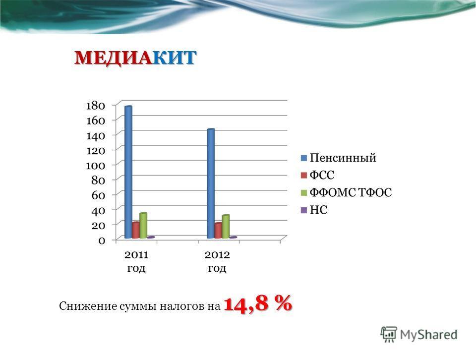 МЕДИАКИТ 14,8 % Снижение суммы налогов на 14,8 %