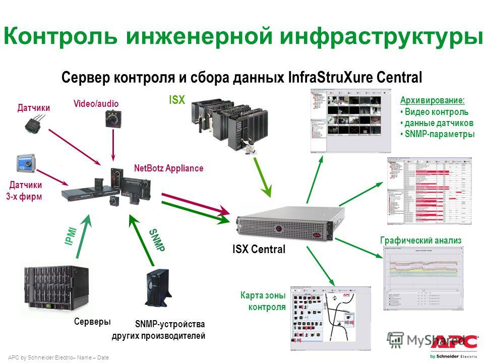 APC by Schneider Electric– Name – Date Контроль инженерной инфраструктуры Сервер контроля и сбора данных InfraStruXure Central NetBotz Appliance ISX Серверы IPMI Video/audio Датчики 3-х фирм SNMP-устройства других производителей SNMP ISX Central Архи