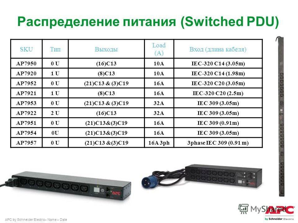APC by Schneider Electric– Name – Date Распределение питания (Switched PDU) SKUТип Выходы Load (A) Вход (длина кабеля) AP79500 U(16)C1310AIEC-320 C14 (3.05m) AP79201 U(8)C1310AIEC-320 C14 (1.98m) AP79520 U(21)C13 & (3)C1916AIEC-320 C20 (3.05m) AP7921