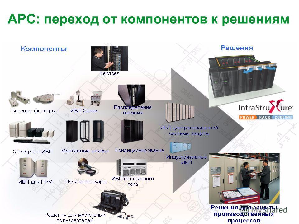 APC by Schneider Electric– Name – Date APC: переход от компонентов к решениям