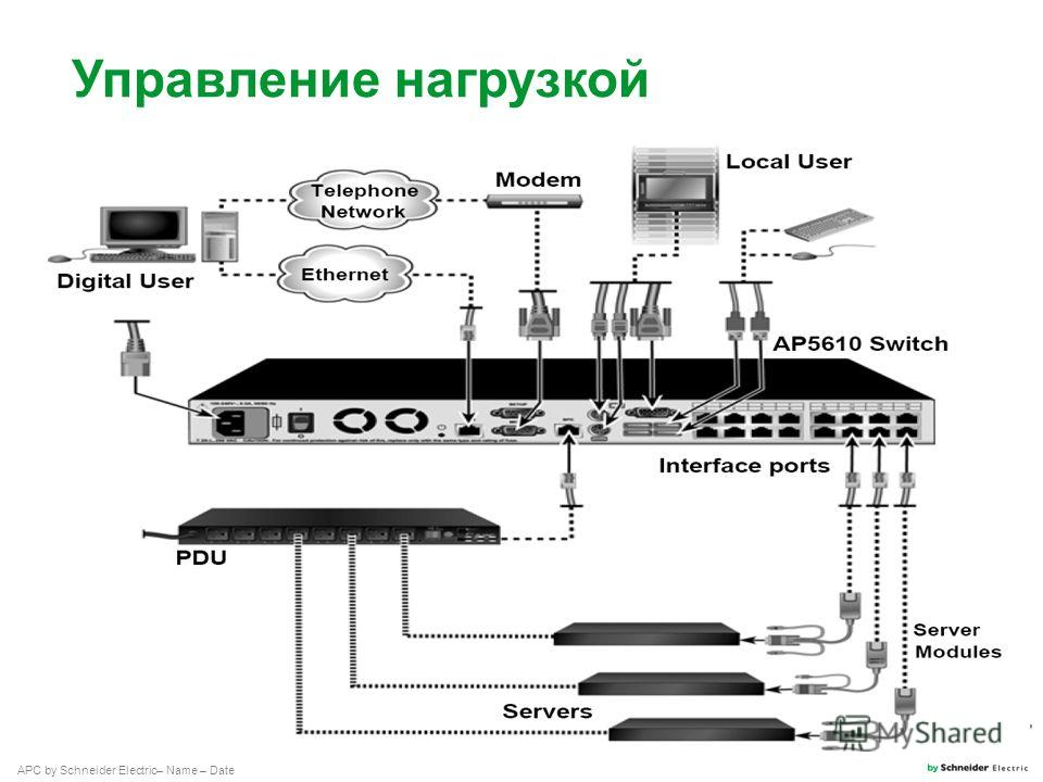 APC by Schneider Electric– Name – Date Управление нагрузкой