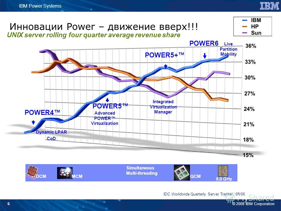 © 2008 IBM Corporation IBM Power Systems 6 p680 POWER5 POWER4 POWER5+ IDC Worldwide Quarterly Server Tracker, 08/06 Инновации Power – движение вверх!!! UNIX server rolling four quarter average revenue share Dynamic LPAR CoD Integrated Virtualization