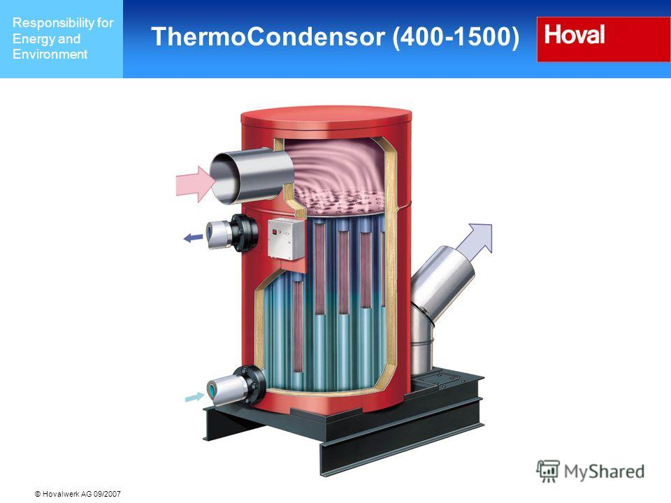 Responsibility for Energy and Environment © Hovalwerk AG 09/2007 ThermoCondensor (400-1500)