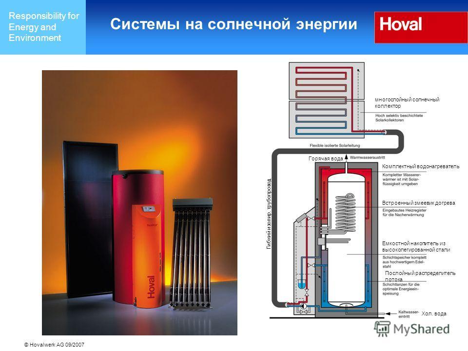 Responsibility for Energy and Environment © Hovalwerk AG 09/2007 Системы на солнечной энергии многослойный солнечный коллектор Гибкий изолир. трубопровод Горячая вода Комплектный водонагреватель Встроенный змеевик догрева Емкостной накопитель из высо