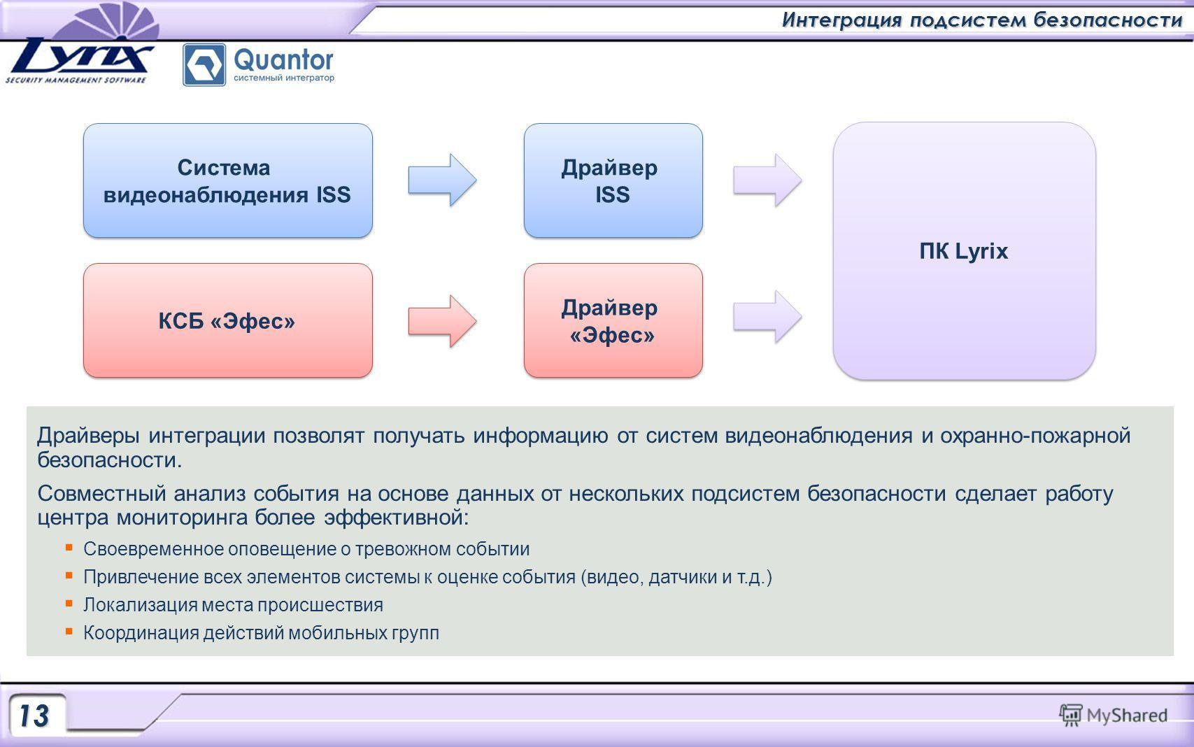 Интеграция подсистем безопасности 13131313 Система видеонаблюдения ISS Система видеонаблюдения ISS КСБ «Эфес» Драйвер ISS Драйвер ISS Драйвер «Эфес» Драйвер «Эфес» ПК Lyrix Драйверы интеграции позволят получать информацию от систем видеонаблюдения и