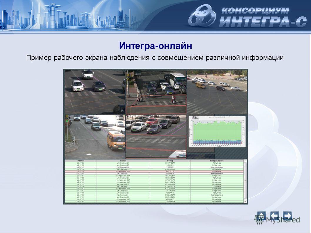 Интегра-онлайн Пример рабочего экрана наблюдения с совмещением различной информации