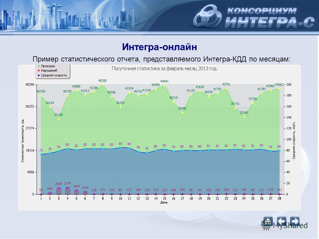 Интегра-онлайн Пример статистического отчета, представляемого Интегра-КДД по месяцам: