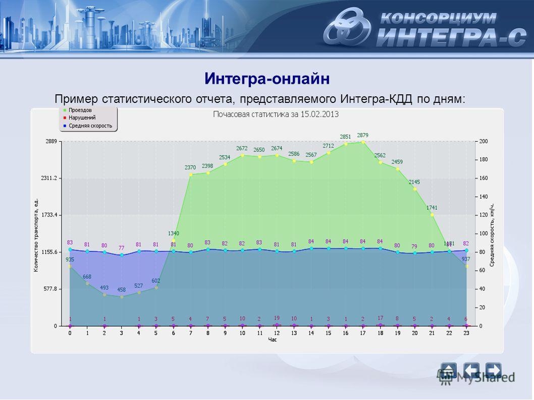 Интегра-онлайн Пример статистического отчета, представляемого Интегра-КДД по дням: