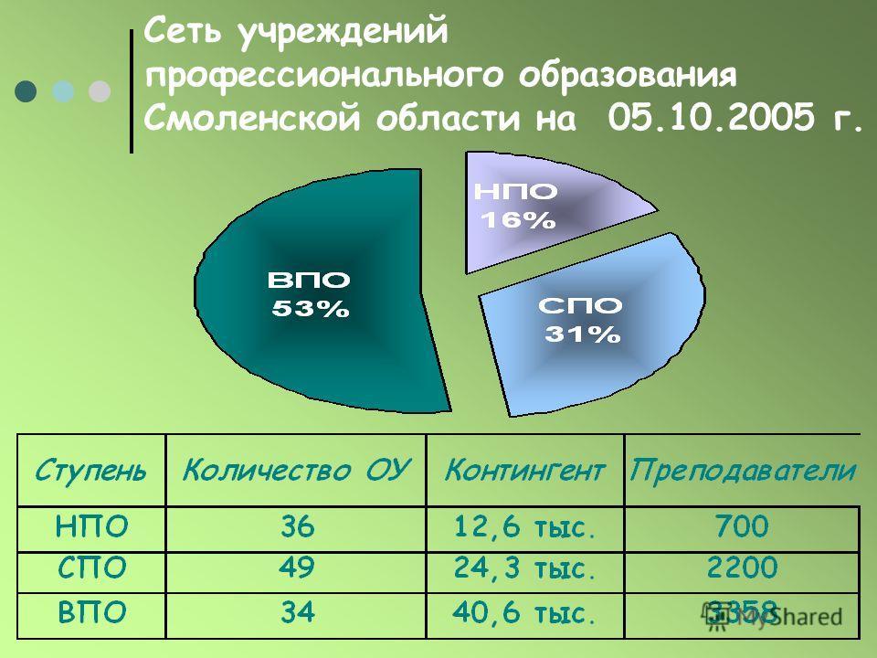 Сеть учреждений профессионального образования Смоленской области на 05.10.2005 г.