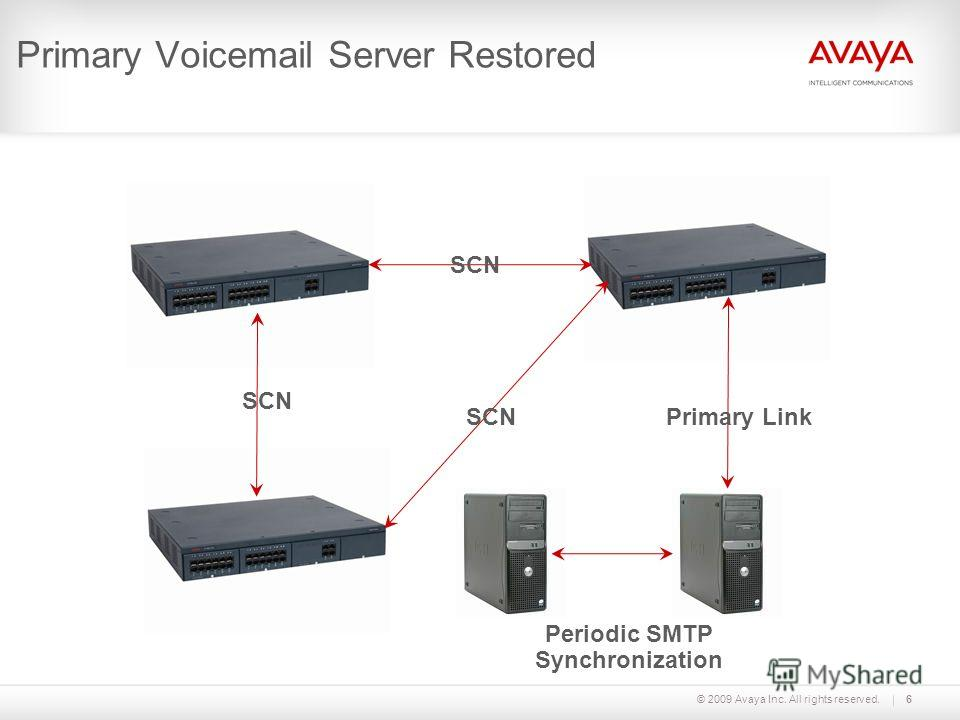 © 2009 Avaya Inc. All rights reserved. Primary Voicemail Server Restored 6 Primary LinkSCN Periodic SMTP Synchronization