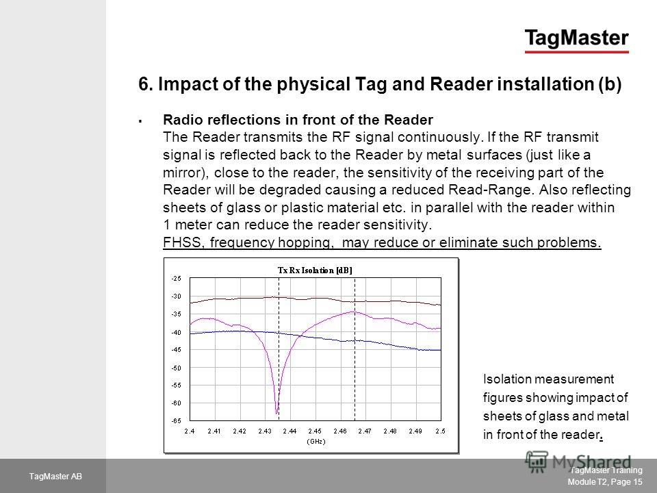 TagMaster Training Module T2, Page 15 TagMaster AB 6. Impact of the physical Tag and Reader installation (b) Radio reflections in front of the Reader The Reader transmits the RF signal continuously. If the RF transmit signal is reflected back to the