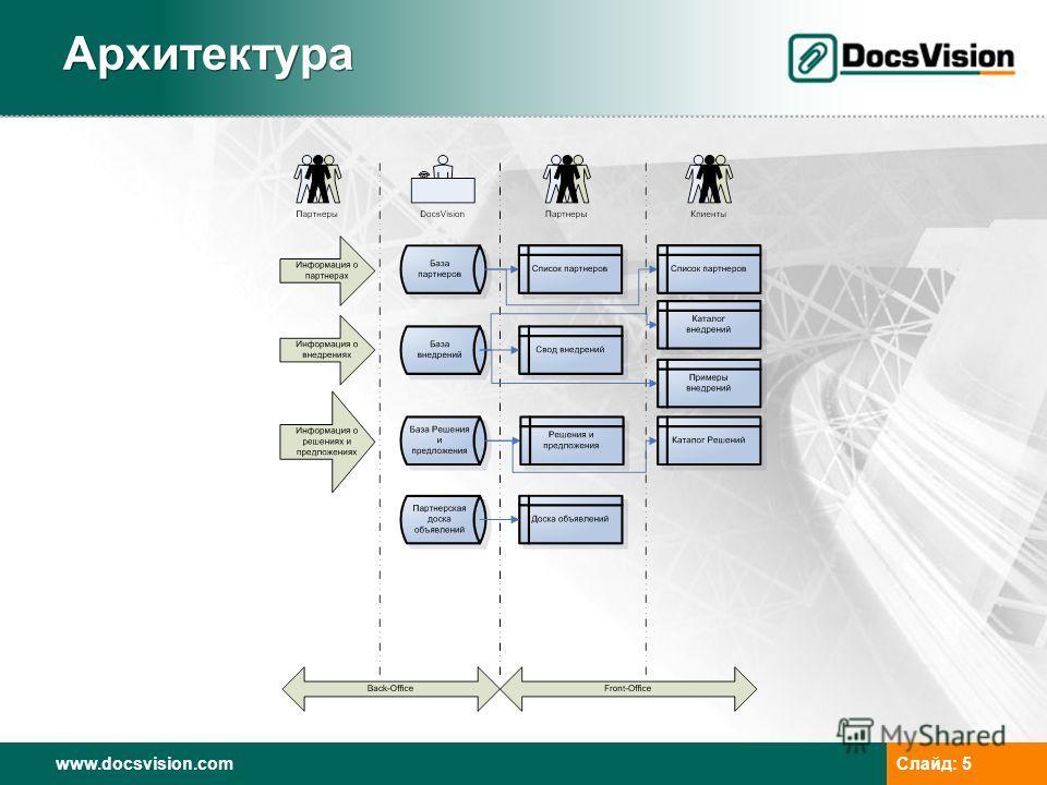 www.docsvision.com Слайд: 5 Архитектура