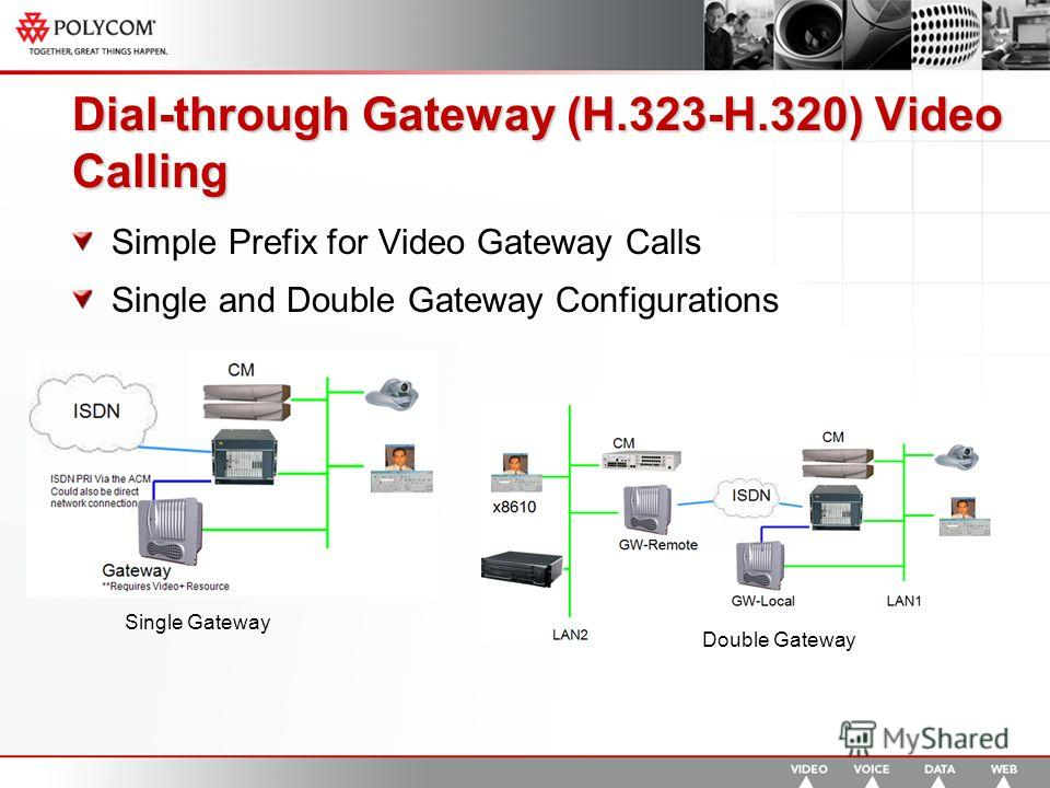 Dial-through Gateway (H.323-H.320) Video Calling Simple Prefix for Video Gateway Calls Single and Double Gateway Configurations Single Gateway Double Gateway