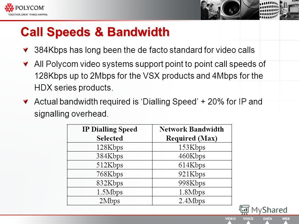 Call Speeds & Bandwidth 384Kbps has long been the de facto standard for video calls All Polycom video systems support point to point call speeds of 128Kbps up to 2Mbps for the VSX products and 4Mbps for the HDX series products. Actual bandwidth requi
