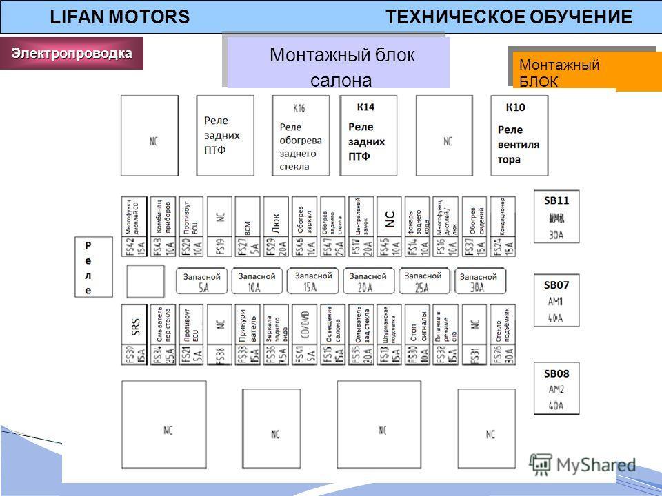 LIFAN MOTORS ТЕХНИЧЕСКОЕ ОБУЧЕНИЕ Монтажный блок салона Монтажный блок салона Электропроводка Монтажный БЛОК Монтажный БЛОК
