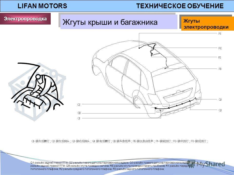 LIFAN MOTORS ТЕХНИЧЕСКОЕ ОБУЧЕНИЕ Жгуты крыши и багажника Q1 разъём задней левой ПТФ; Q2 разъём левого датчика парковочного радара; Q3 разъём правого датчика парковочного радара; Q4 разъём задней правой ПТФ; QB разъём жгута проводки салона; RE разъём