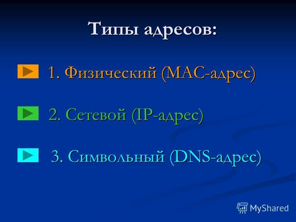 Типы адресов: 1. Физический (MAC-адрес) 2. Сетевой (IP-адрес) 3. Символьный (DNS-адрес)