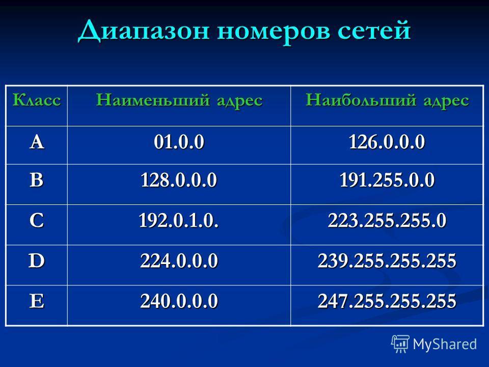 Диапазон номеров сетей Класс Наименьший адрес Наибольший адрес A01.0.0126.0.0.0 B128.0.0.0191.255.0.0 C192.0.1.0.223.255.255.0 D224.0.0.0239.255.255.255 E240.0.0.0247.255.255.255