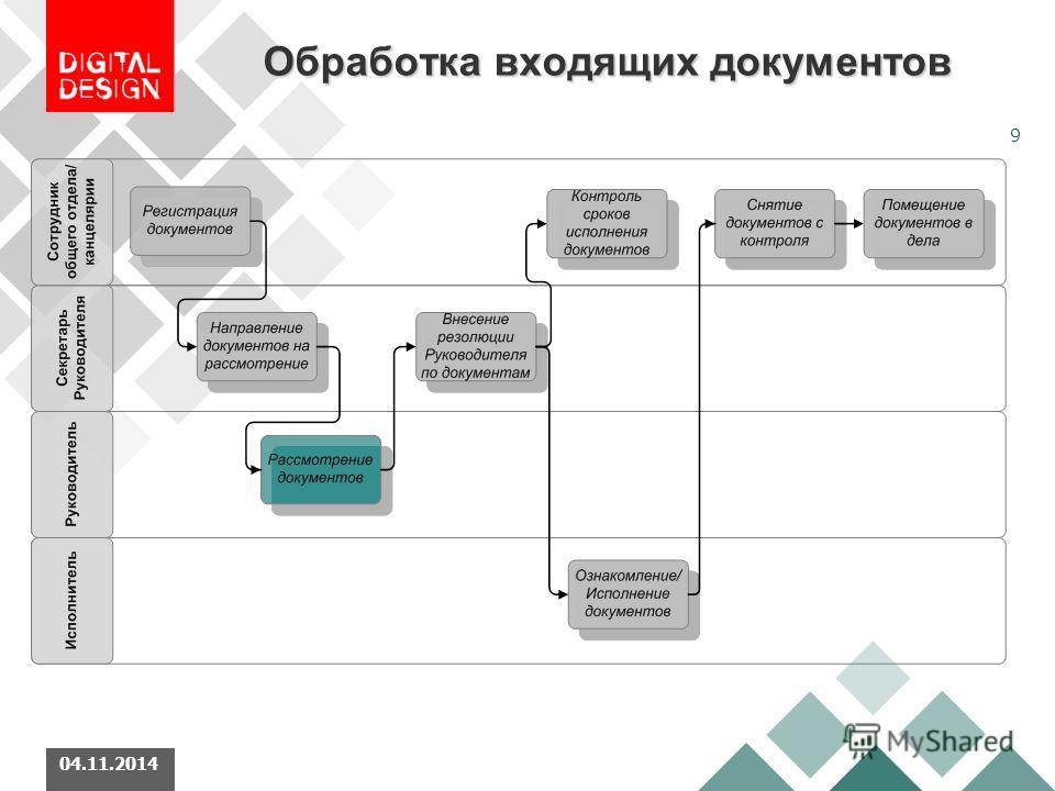 9 04.11.2014 Обработка входящих документов