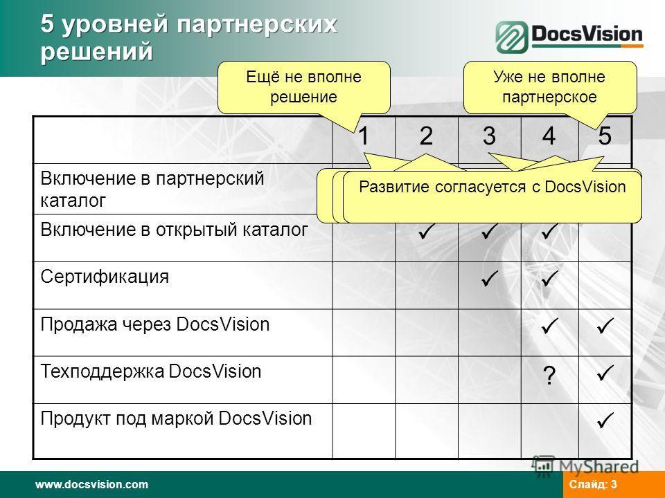 www.docsvision.com Слайд: 3 5 уровней партнерских решений 12345 Включение в партнерский каталог Включение в открытый каталог Сертификация Продажа через DocsVision Техподдержка DocsVision ? Продукт под маркой DocsVision Ещё не вполне решение Уже не вп