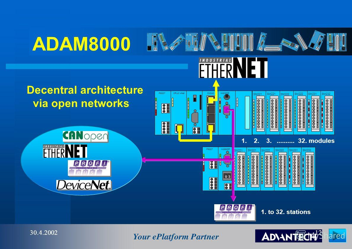ADAM8000 30.4.200211 Control architecture overview ADAM CPU 8501 softlogic Industrial I/O IM253DP 03 fieldbus 1 to 32 Modules Deterministic back plane SM222 SM231SM232SM221 CPU214Net CPU214 PLCs