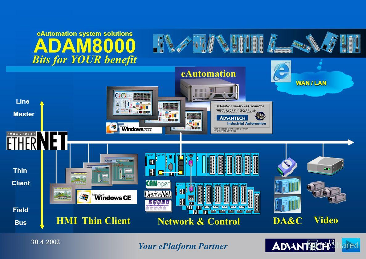 ADAM8000 30.4.200212 PS207IM253DP 03 SM222 SM231SM232SM221 PS207CPU214NetCM243IM208DP SM222 SM231SM232SM221 Decentral architecture via open networks 1. to 32. stations 1. 2. 3........... 32. modules