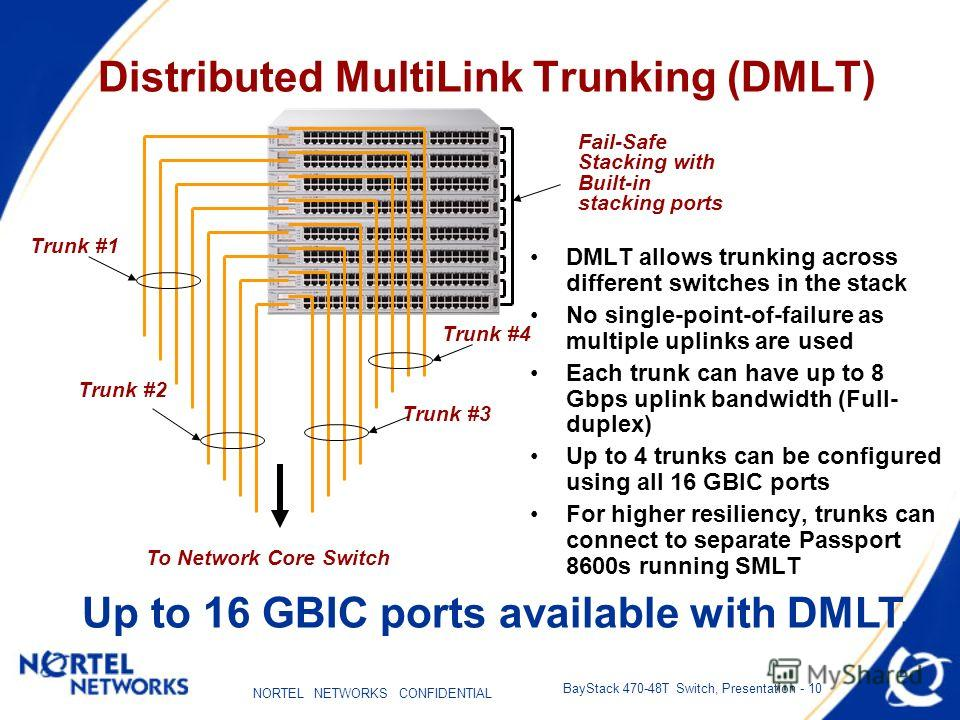 NORTEL NETWORKS CONFIDENTIAL BayStack 470-48T Switch, Presentation - 10 Distributed MultiLink Trunking (DMLT) DMLT allows trunking across different switches in the stack No single-point-of-failure as multiple uplinks are used Each trunk can have up t
