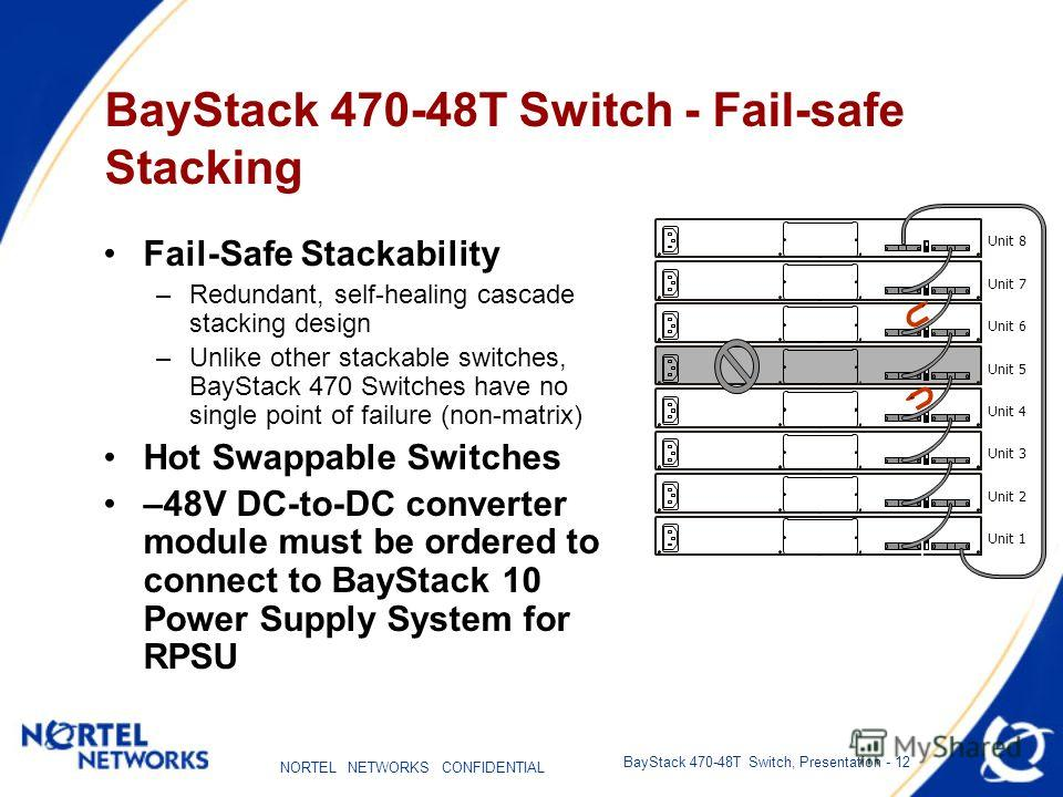 NORTEL NETWORKS CONFIDENTIAL BayStack 470-48T Switch, Presentation - 12 BayStack 470-48T Switch - Fail-safe Stacking Fail-Safe Stackability –Redundant, self-healing cascade stacking design –Unlike other stackable switches, BayStack 470 Switches have
