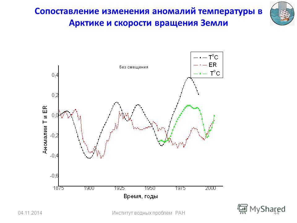 б в а Спектры температуры в Арктике (а), Антарктиде (б) и угловой скорости вращения Земли (в) 04.11.201443Институт водных проблем РАН