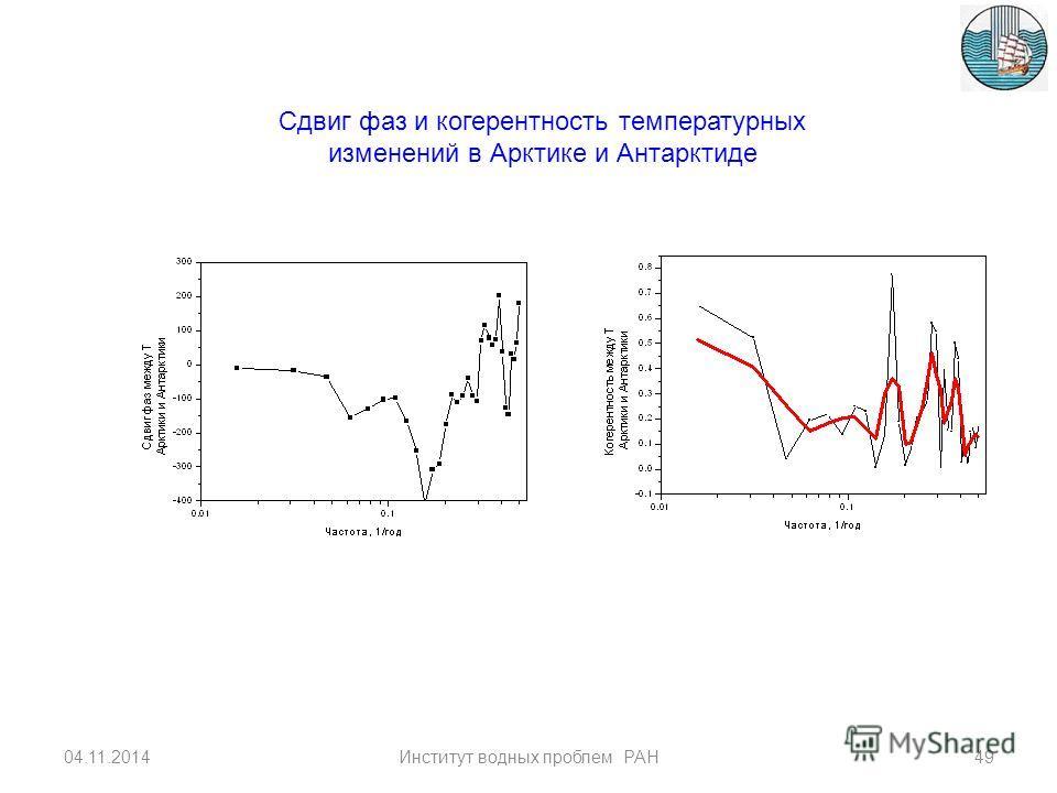 Корреляция между аномалиями температуры в Арктике и Антарктиде 04.11.201448Институт водных проблем РАН