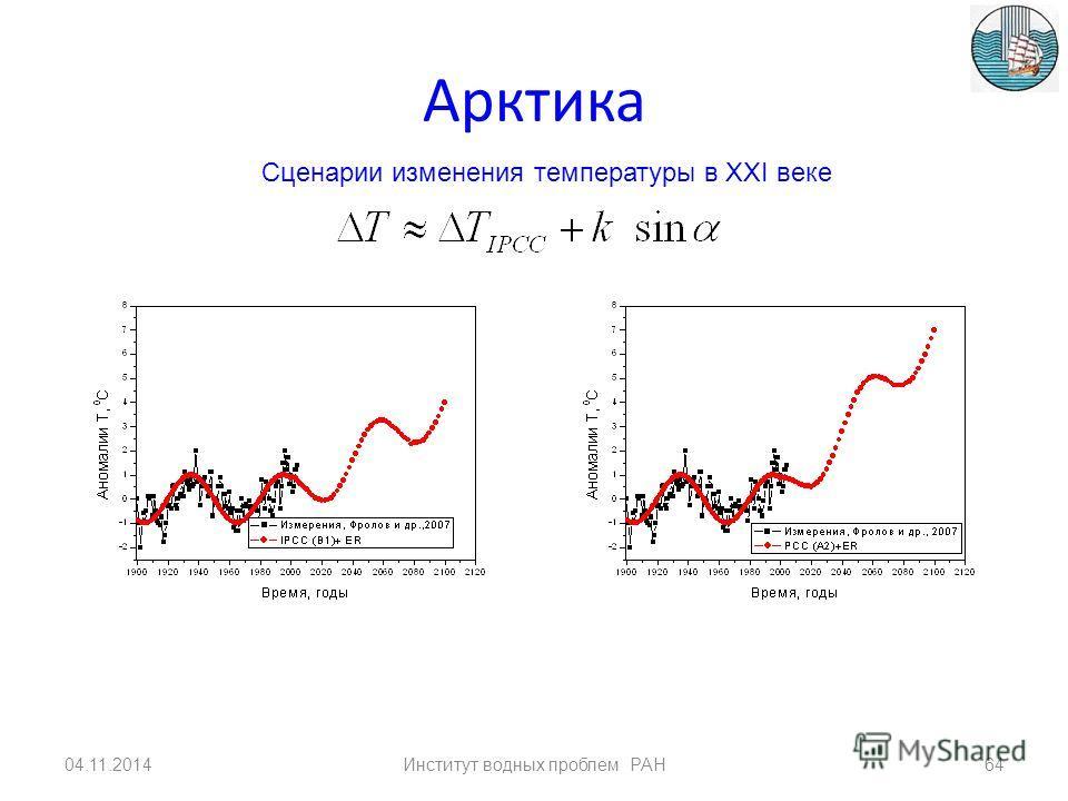 Сопоставление измеренных и рассчитанных значений аномалий температуры в Арктике в XX веке ECHAM5 04.11.201463Институт водных проблем РАН