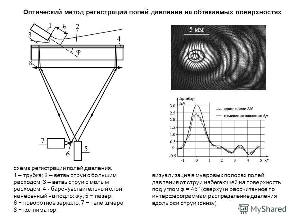 Оптический метод регистрации полей давления на обтекаемых поверхностях схема регистрации полей давления. 1 – трубка; 2 – ветвь струи с большим расходом; 3 – ветвь струи с малым расходом; 4 бара чувствительный слой, нанесенный на подложку; 5 лазер; 6