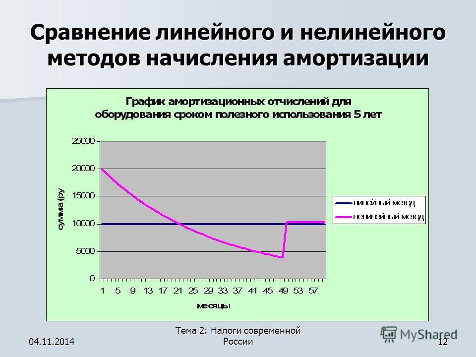 04.11.2014 Тема 2: Налоги современной России 12 Сравнение линейного и нелинейного методов начисления амортизации
