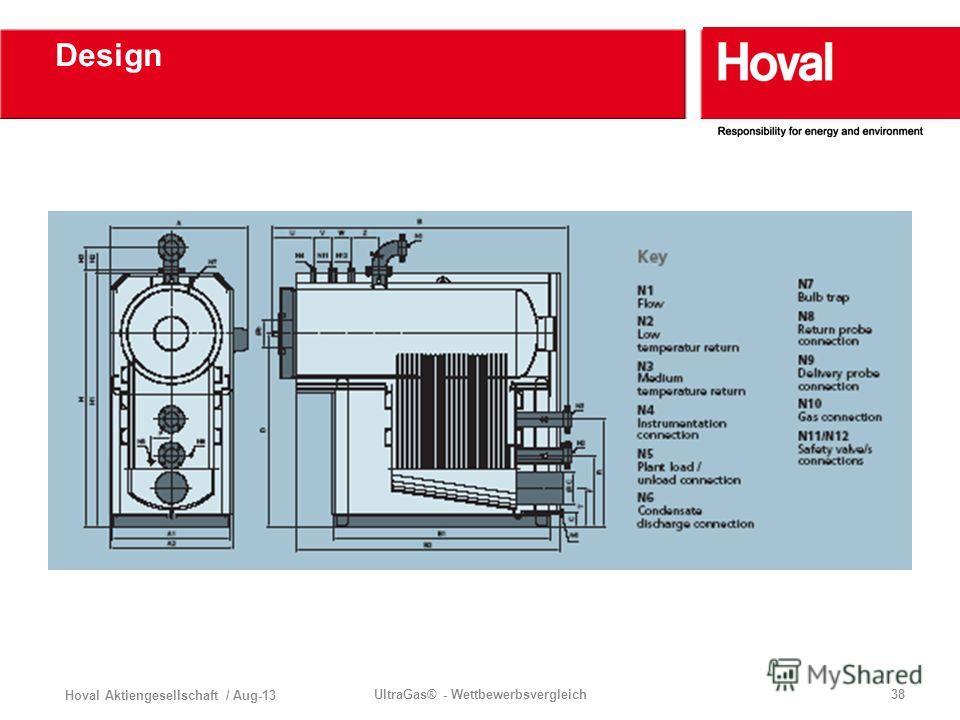 Hoval Aktiengesellschaft / Aug-13 UltraGas® - Wettbewerbsvergleich38 Design