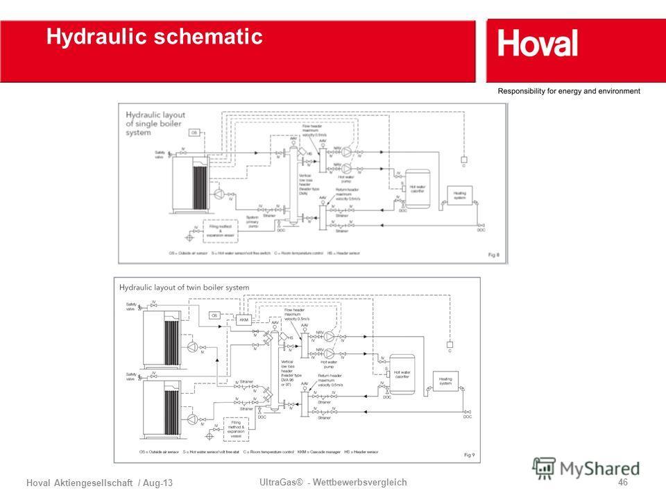 Hoval Aktiengesellschaft / Aug-13 UltraGas® - Wettbewerbsvergleich46 Hydraulic schematic