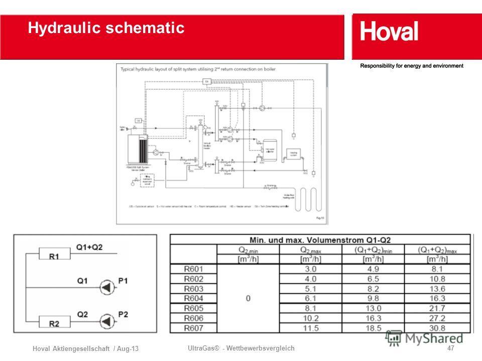 Hoval Aktiengesellschaft / Aug-13 UltraGas® - Wettbewerbsvergleich47 Hydraulic schematic