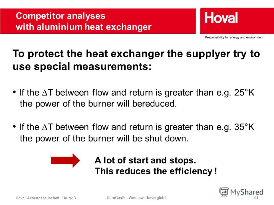 Hoval Aktiengesellschaft / Aug-13 UltraGas® - Wettbewerbsvergleich54 To protect the heat exchanger the supplyer try to use special measurements: If the T between flow and return is greater than e.g. 25°K the power of the burner will bereduced. If the
