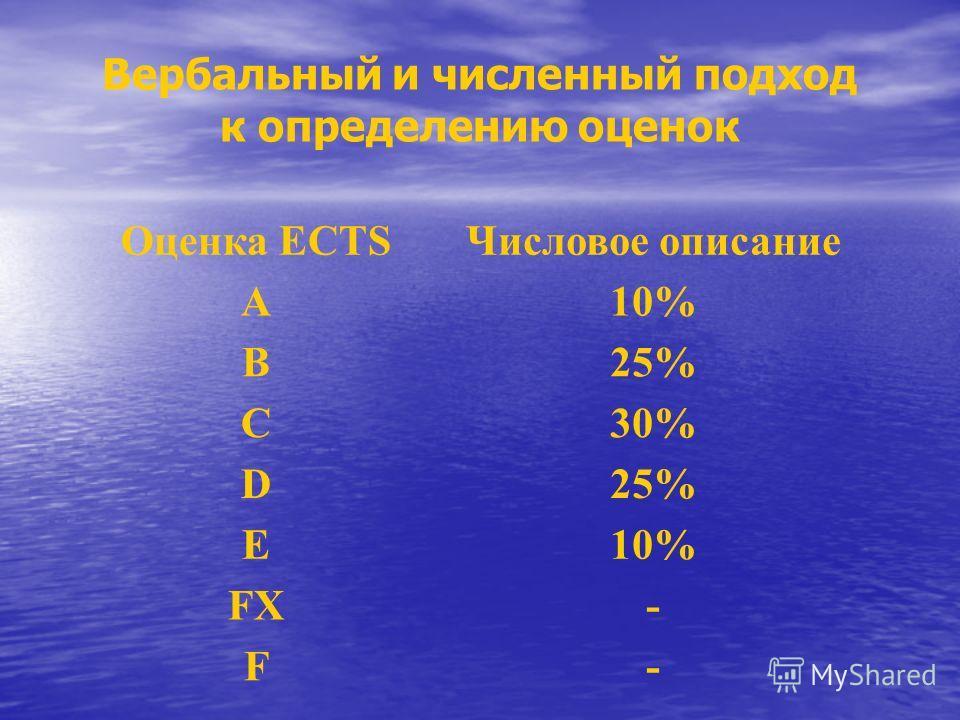 Оценка ECTSЧисловое описание A10% B25% C30% D25% E10% FX- F- Вербальный и численный подход к определению оценок